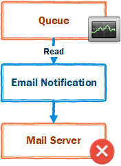 Queued Messages during temporary outages